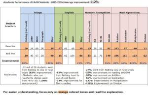 AcademicPerformance_2015-2016