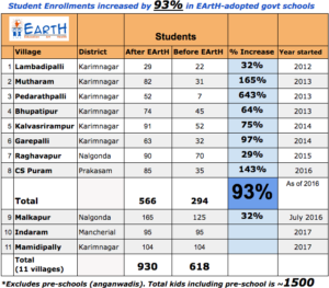 EArtH Adopted Villages list